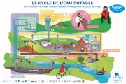 Le cycle de l'eau potable : De la source au rejet dans la nature, nous gérons le cycle de l'eau